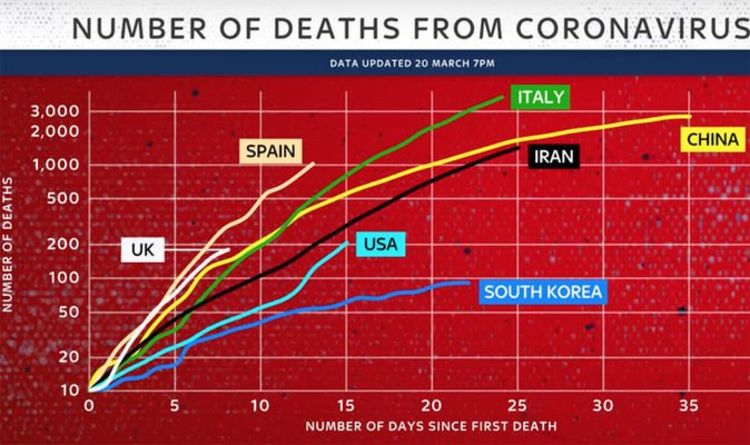 Coronavirus warning: UK death rate outstrips every other country at same stage amid fears   UK   News   Express.co.uk