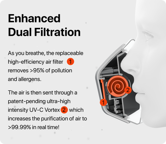 Dual-Filtration UV-C Face Mask | Living Lifestyle