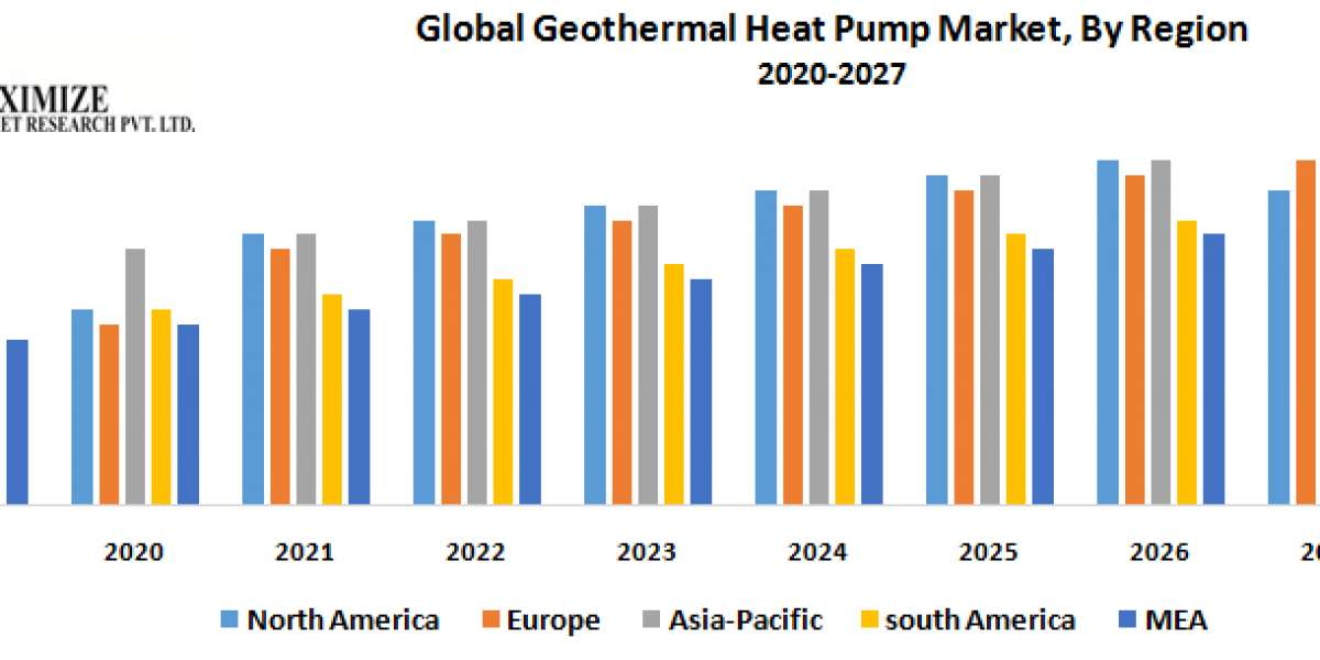 Global Geothermal Heat Pump Market : Industry Analysis and Forecast (2019-2027)