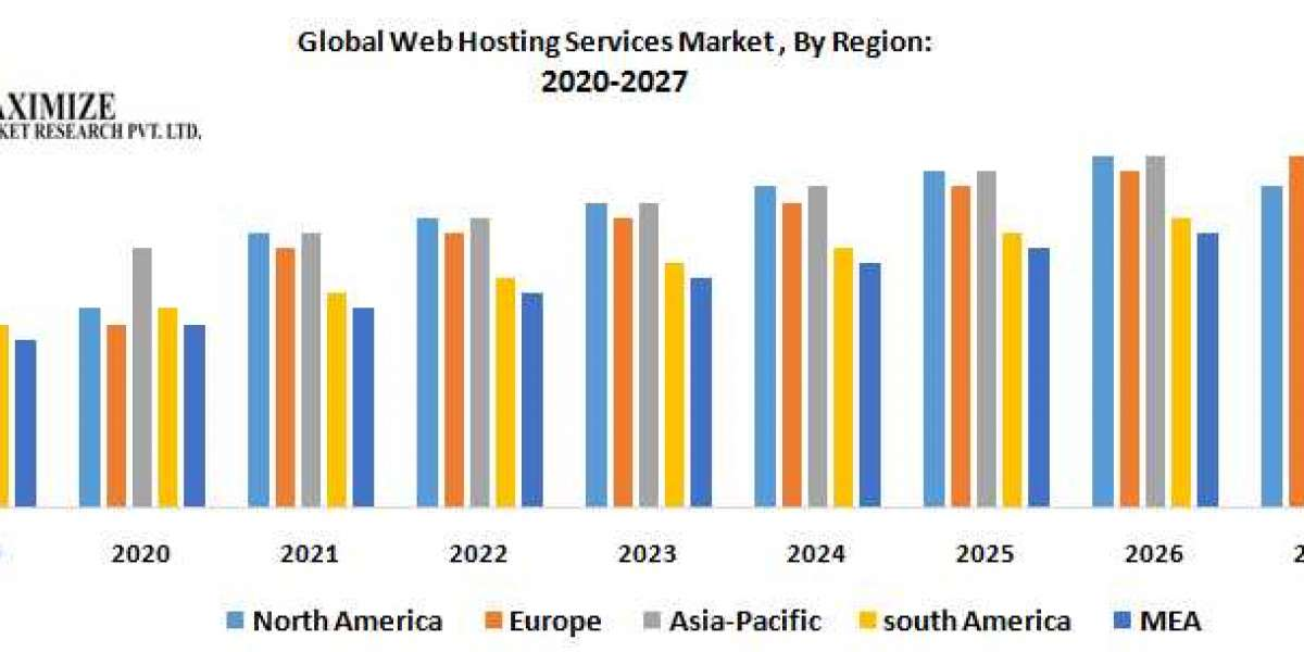 Global Web Hosting Services Market – Industry Analysis and Forecast(2020-2027)