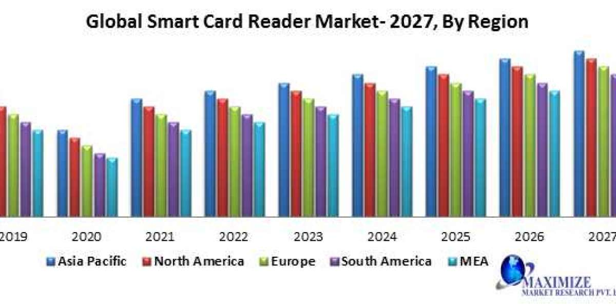 Global Smart Card Reader Market – Industry Analysis and Forecast (2019-2027)