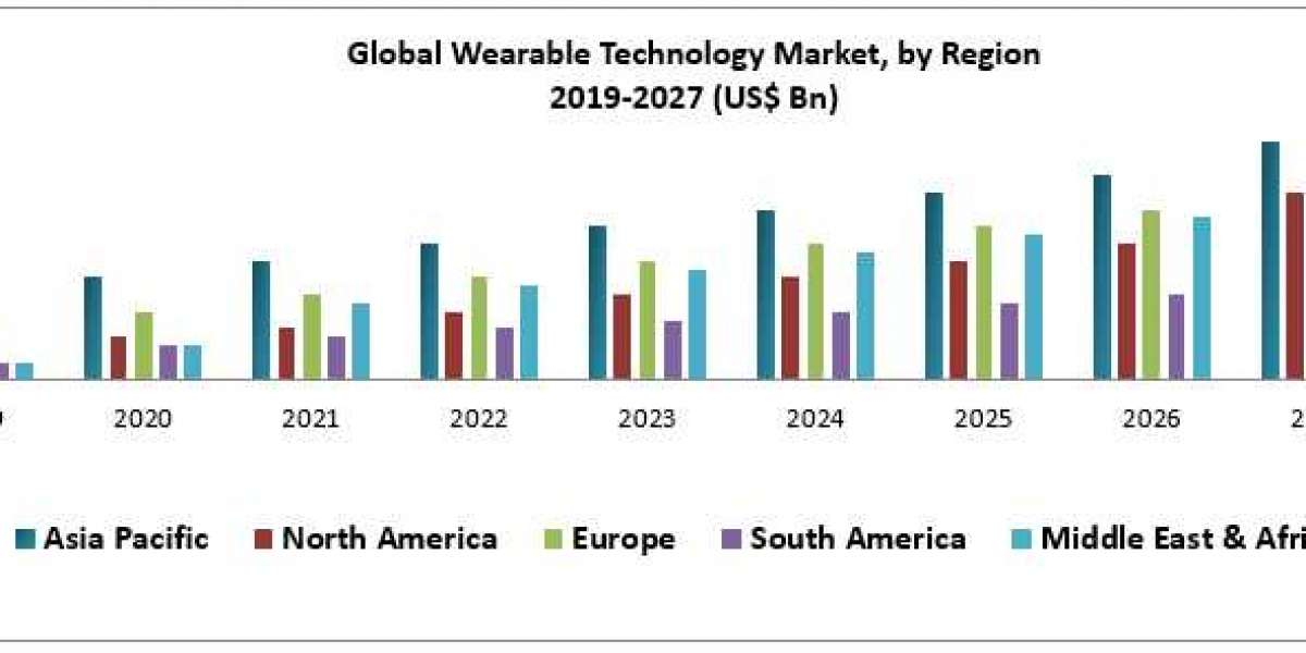 Global Wearable Technology Market – Industry Analysis and Forecast (2019-2027)