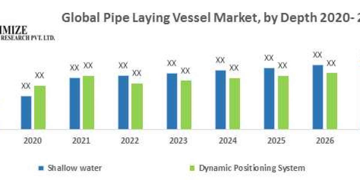 Global Pipe Laying Vessel Market
