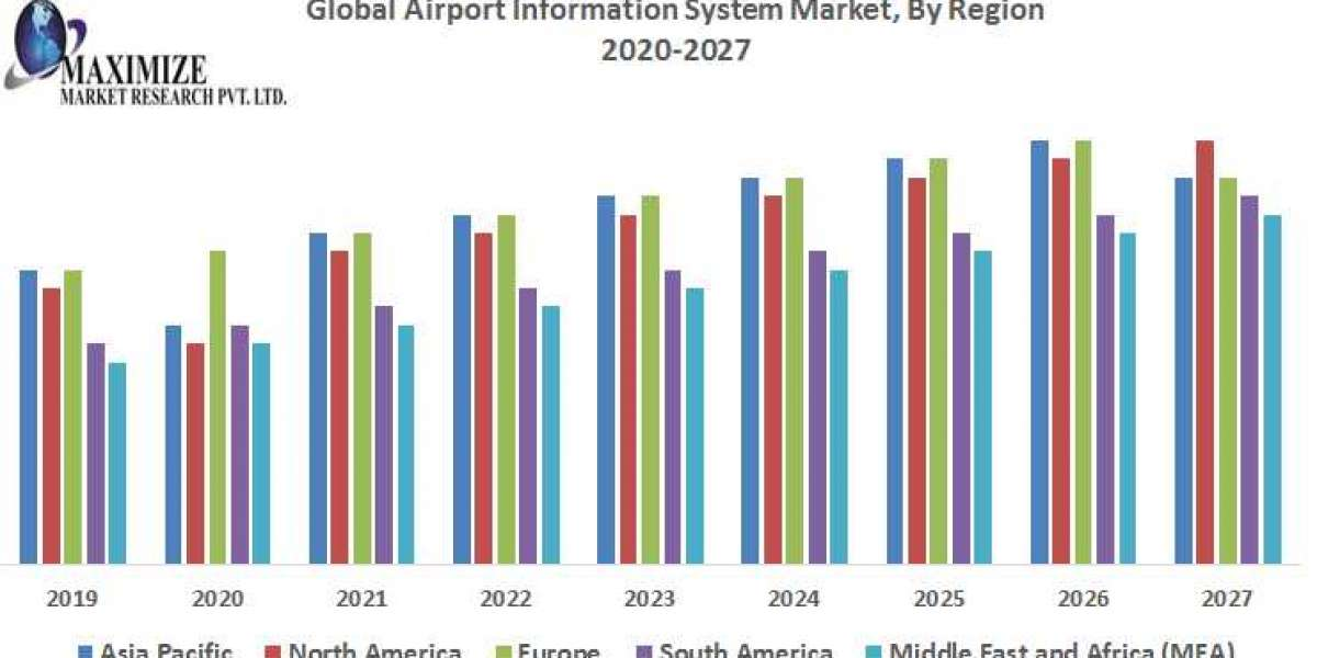 Global Airport Information System Market – Industry Analysis and Forecast (2020-2027)
