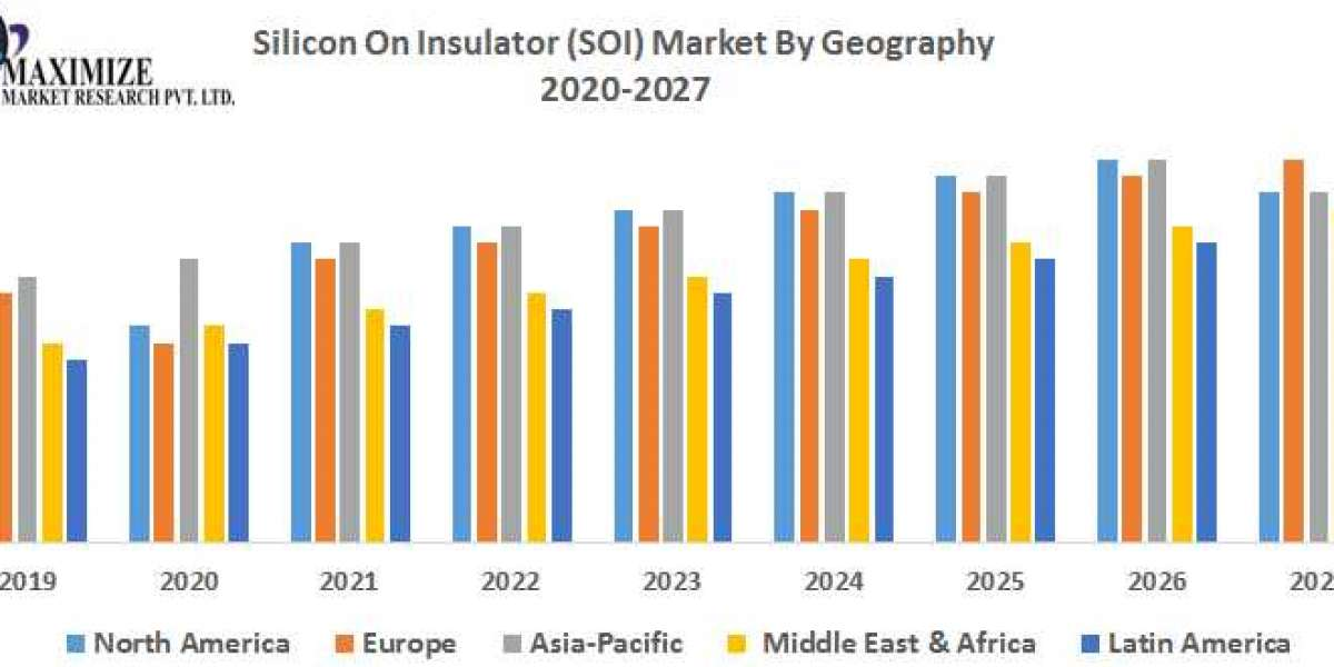 Silicon On Insulator (SOI) Market -Industry Analysis and Forecast (2019-2027)