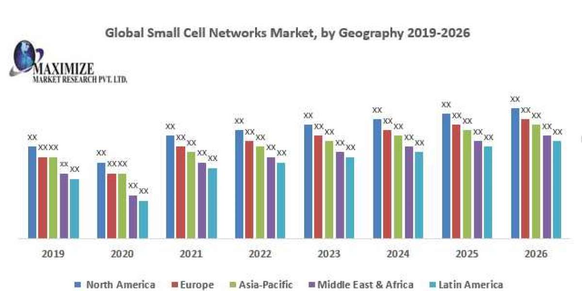 Global Small Cell Networks Market
