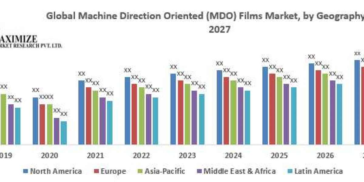 Global Machine Direction Oriented (MDO) Films Market- Industry Analysis and Forecast (2020-2027)
