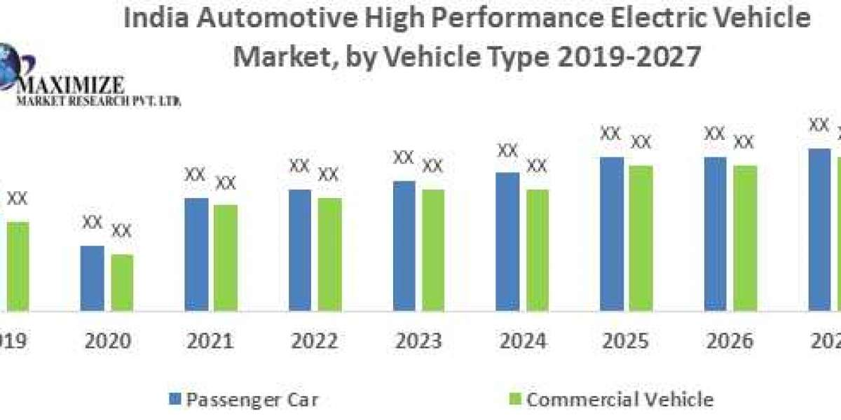 India Automotive High Performance Electric Vehicle Market-Industry Analysis and forecast 2020 – 2027