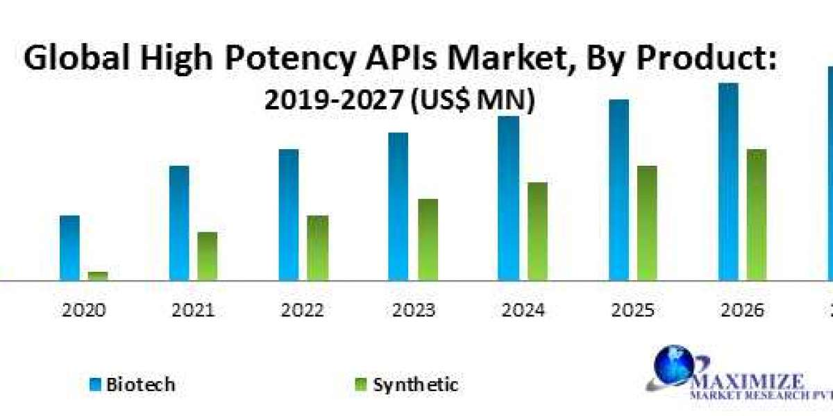 Global High Potency APIs Market-Industry Analysis and forecast 2019 – 2027