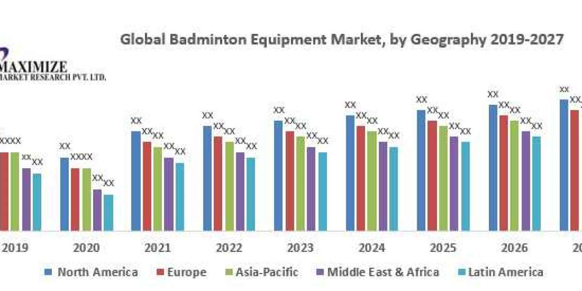 Global Badminton Equipment Market- Industry Analysis and Forecast (2020-2027)