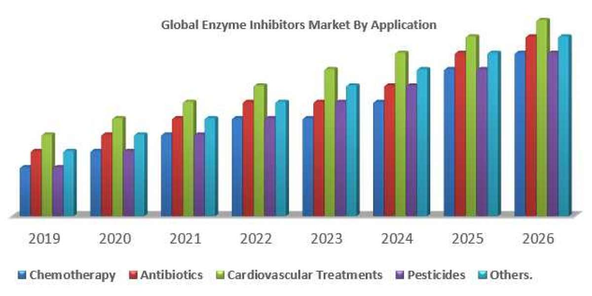 Global Enzyme Inhibitors Market : Industry Analysis and Forecast (2019-2026)
