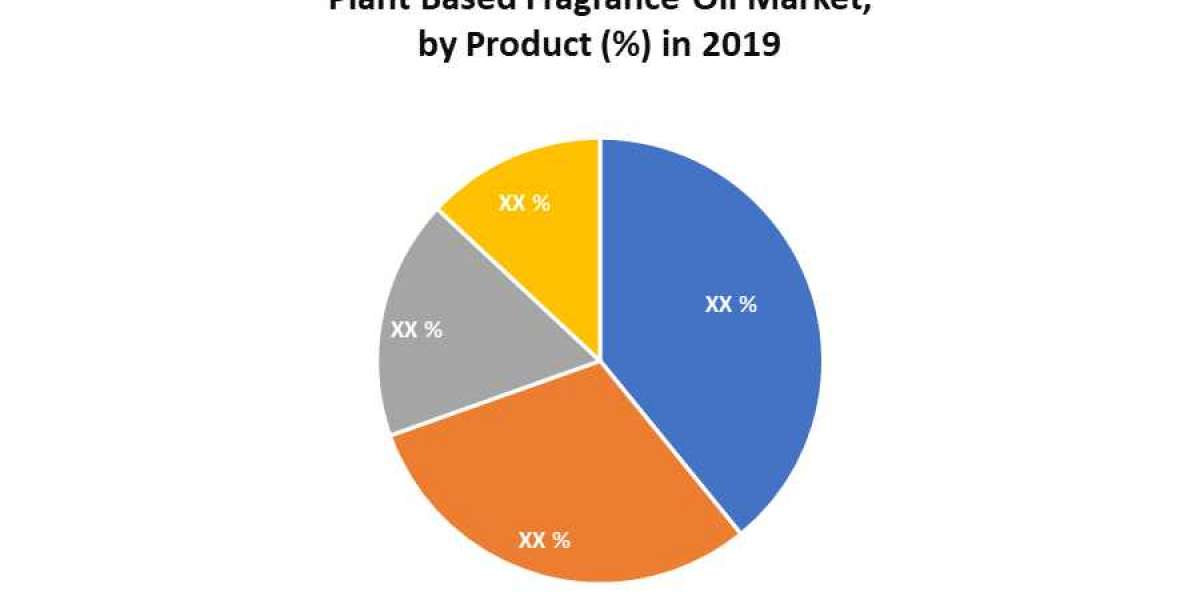 Plant Based Fragrance Oil Market: Industry Analysis and Forecast (2020-2026)