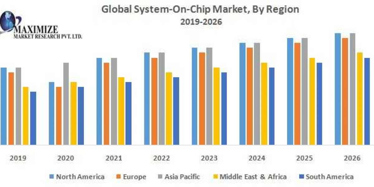 Global System-On-Chip Market: Industry Analysis and Forecast (2019-2026)