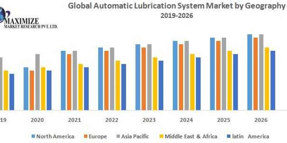 Global Automatic Lubrication System Market