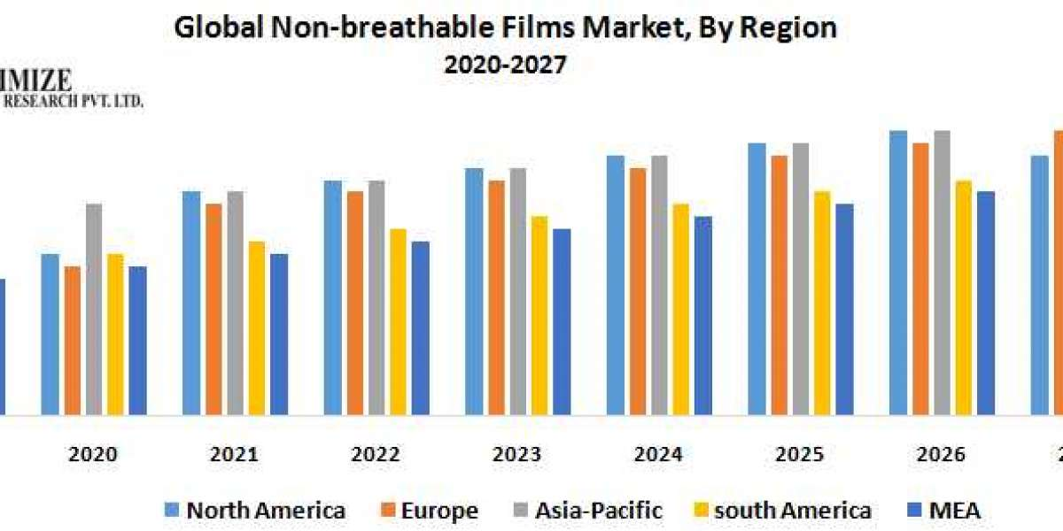 Global Non-breathable Films Market- Industry Analysis and Forecast (2019-2026)