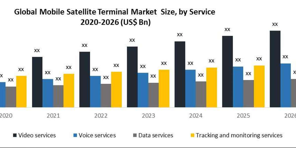Global Mobile Satellite Terminal Market 2020-2026: Industry Analysis and Market Forecast.