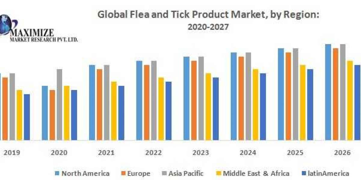 Global Flea and Tick Product Market -Industry Analysis and Forecast (2019-2026)