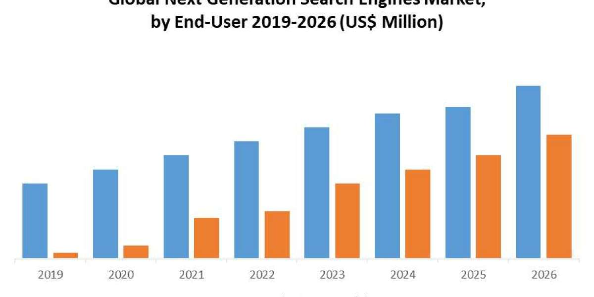 Global Next Generation Search Engines Market: Industry Analysis, Size, Share, Growth, Trends, and Forecast, 2020 – 2026