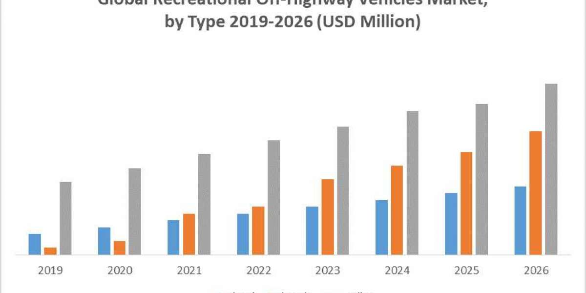 Global Recreational off-highway vehicles Market: Industry Analysis and Forecast 2020 -2026