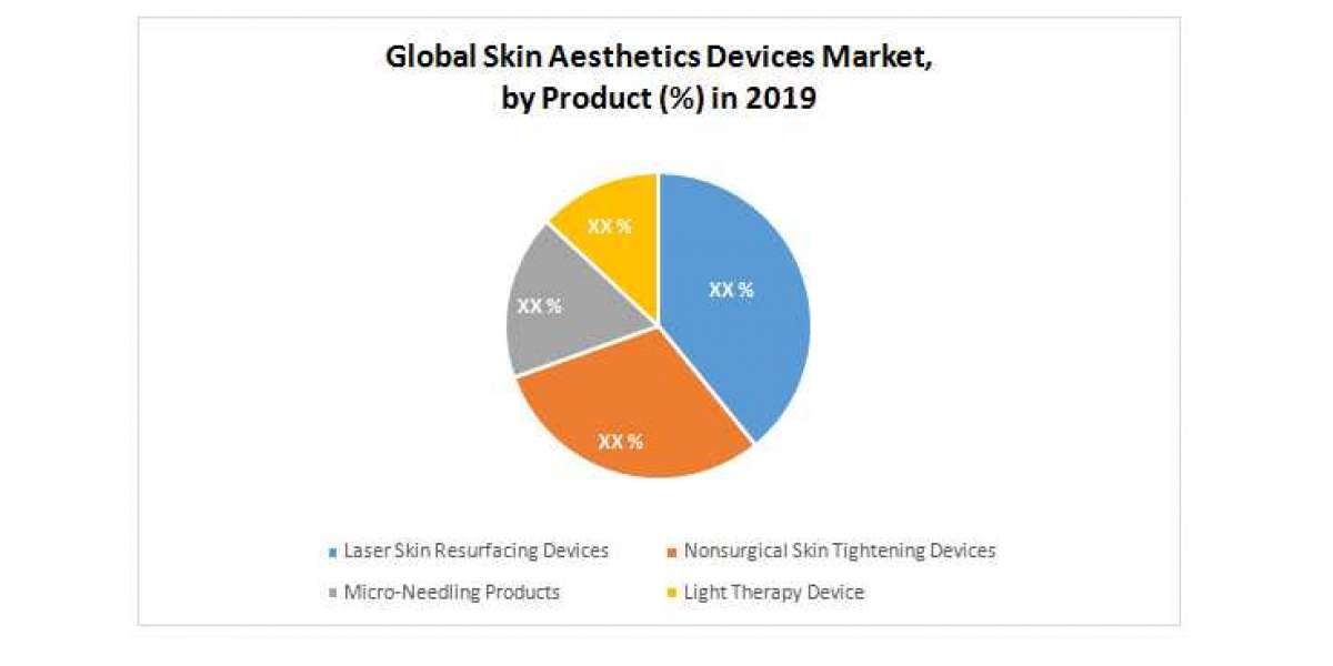 Global Skin Aesthetic Devices Market: Industry Analysis and Forecast (2020-2026)