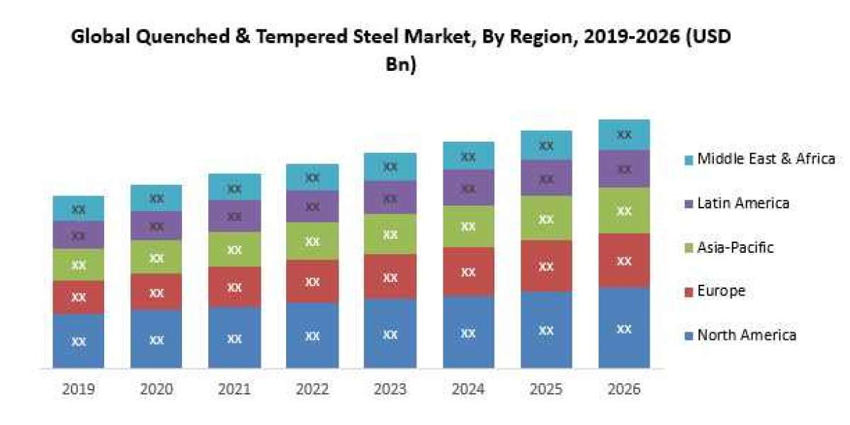 Global Quenched & Tempered Steel Market