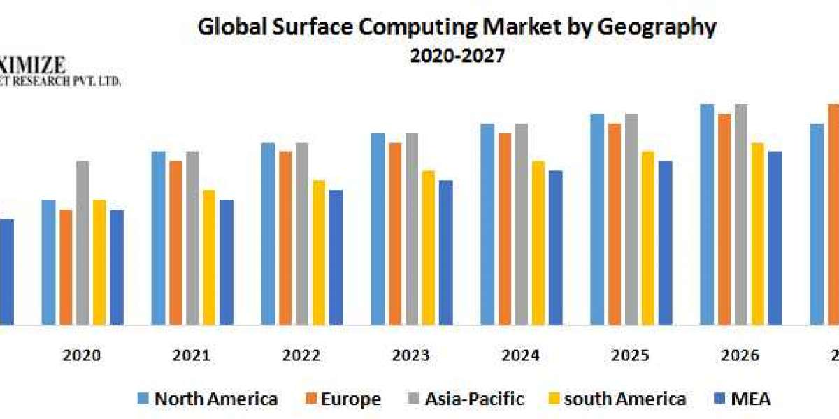 Global Surface Computing Market – Industry Analysis and Forecast (2020-2027)
