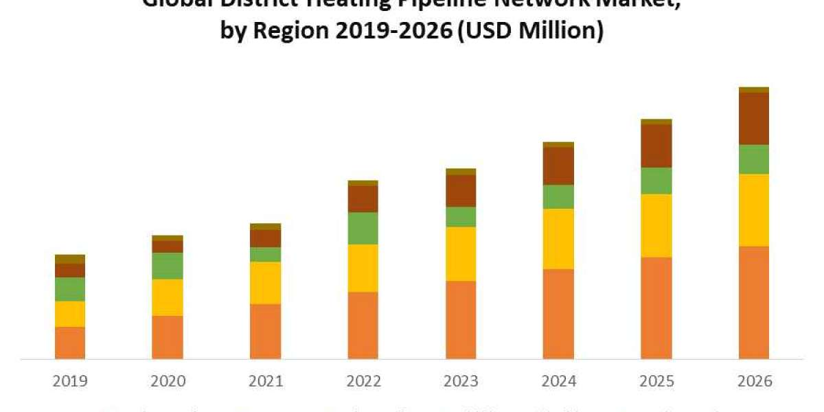 Global District Heating Pipeline Network Market: Industry Analysis and Forecast (2020-2026)