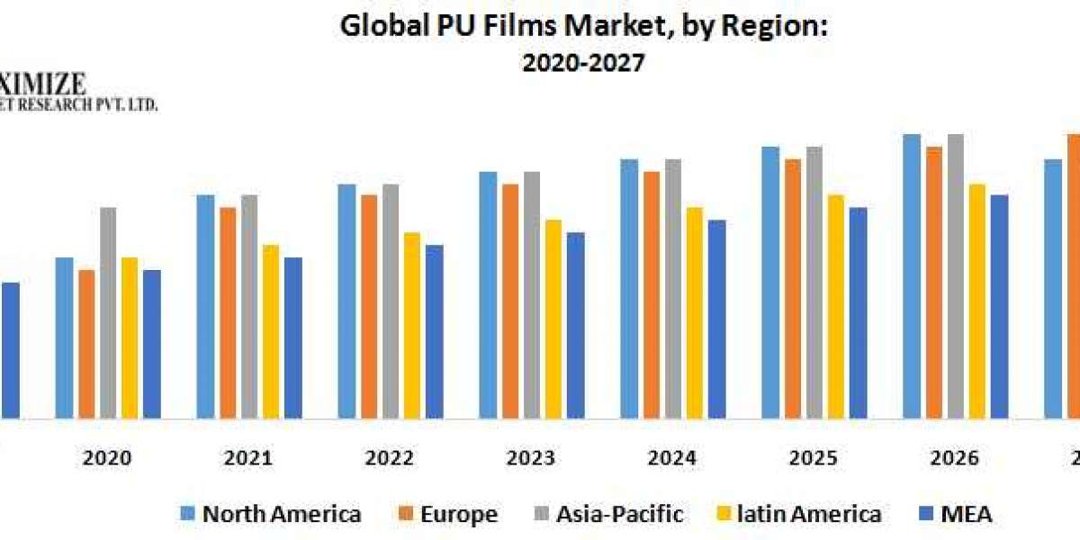 Global PU Films Market : Industry Analysis and Forecast (2019-2027)