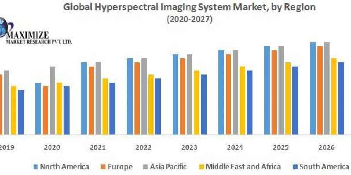 Global Hyperspectral Imaging System Market – Industry Analysis and Forecast (2019-2026)