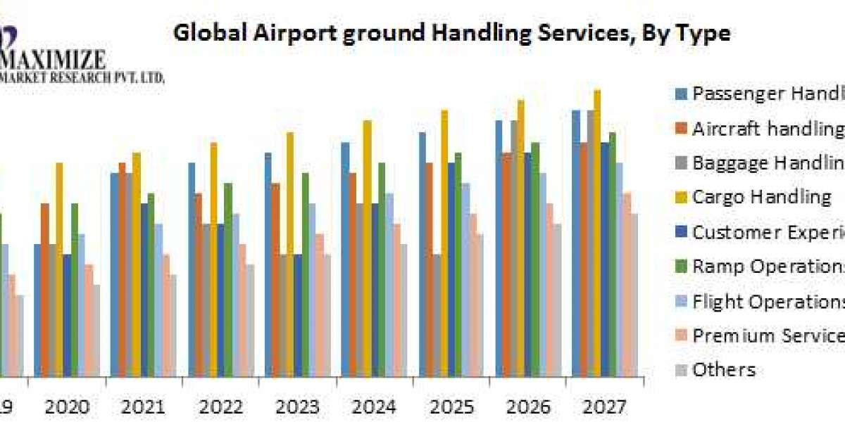 Global Airport On-Ground Services Market- Industry Analysis and forecast 2027: Type, and Region.