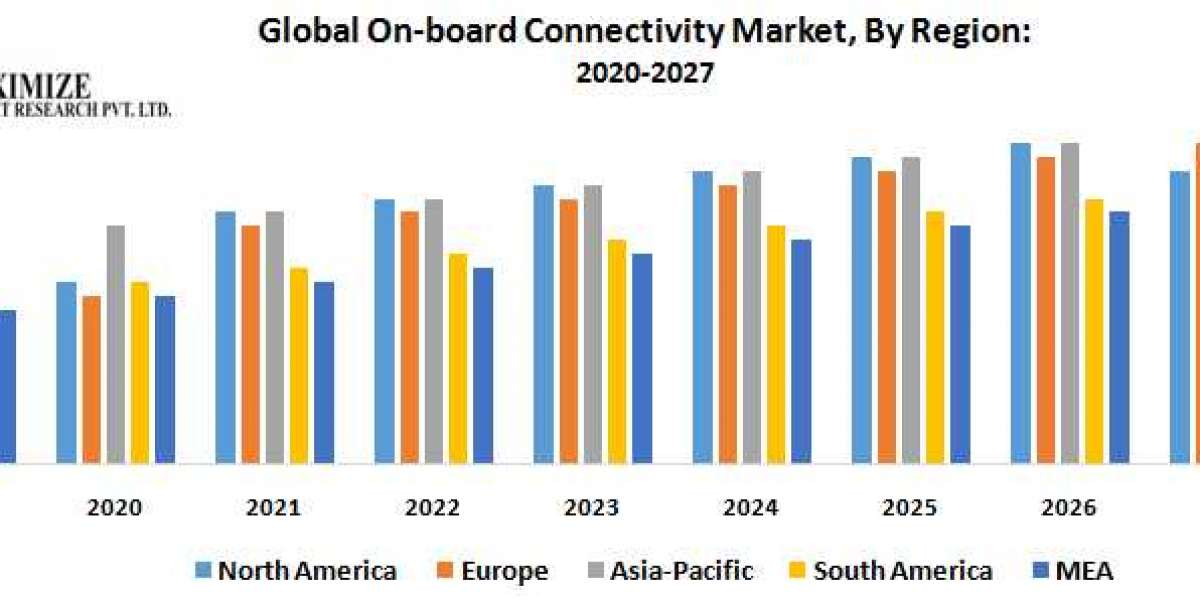 Global On-board Connectivity Market : Industry Analysis and Forecast (2019-2027)
