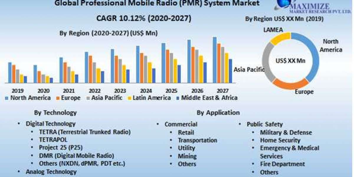 Global Professional Mobile Radio (PMR) System Market
