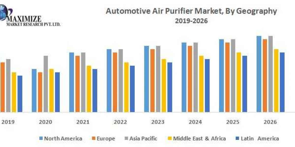 Automotive Air Purifier Market – Industry Analysis and Forecast (2019-2026)