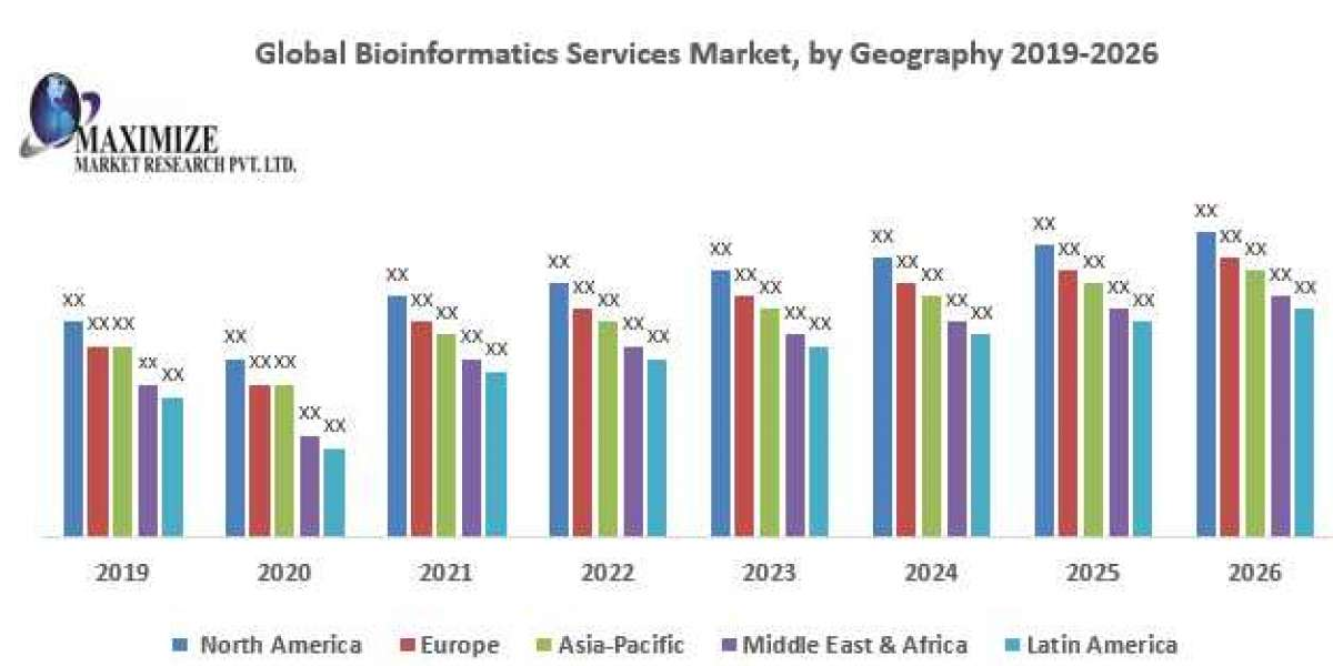 Global Bioinformatics Services Market – Industry Analysis and Forecast (2019-2026)