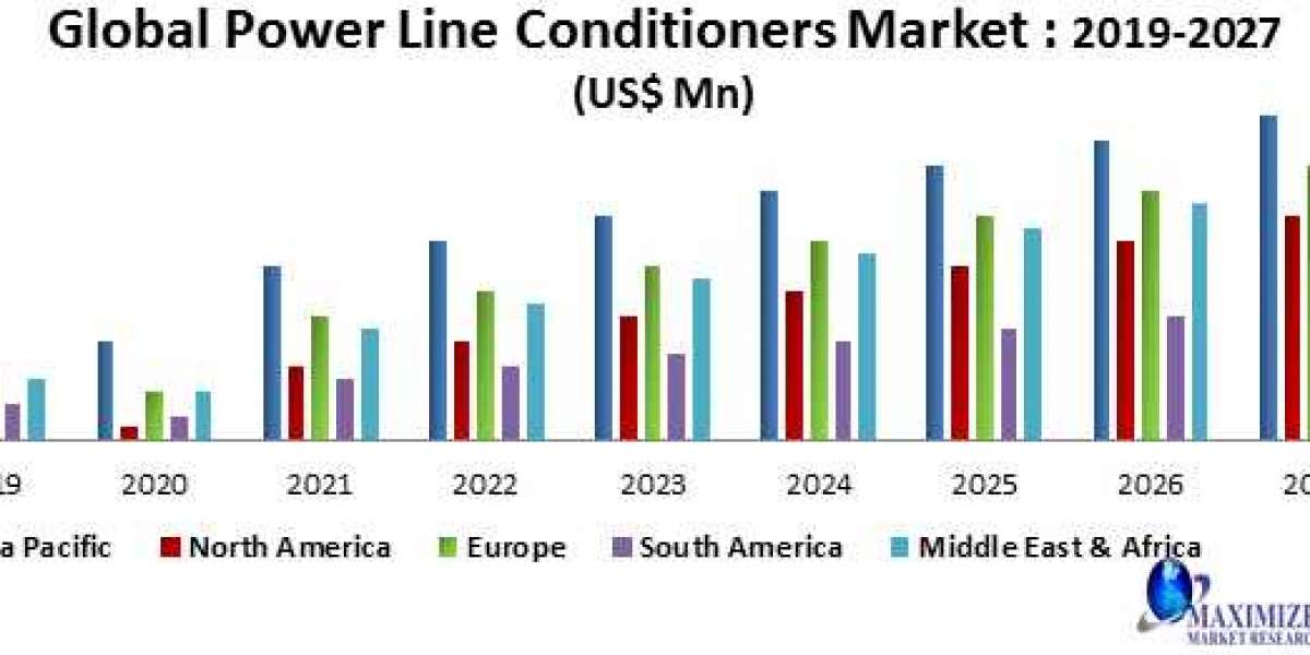 Global Power Line Conditioners Market