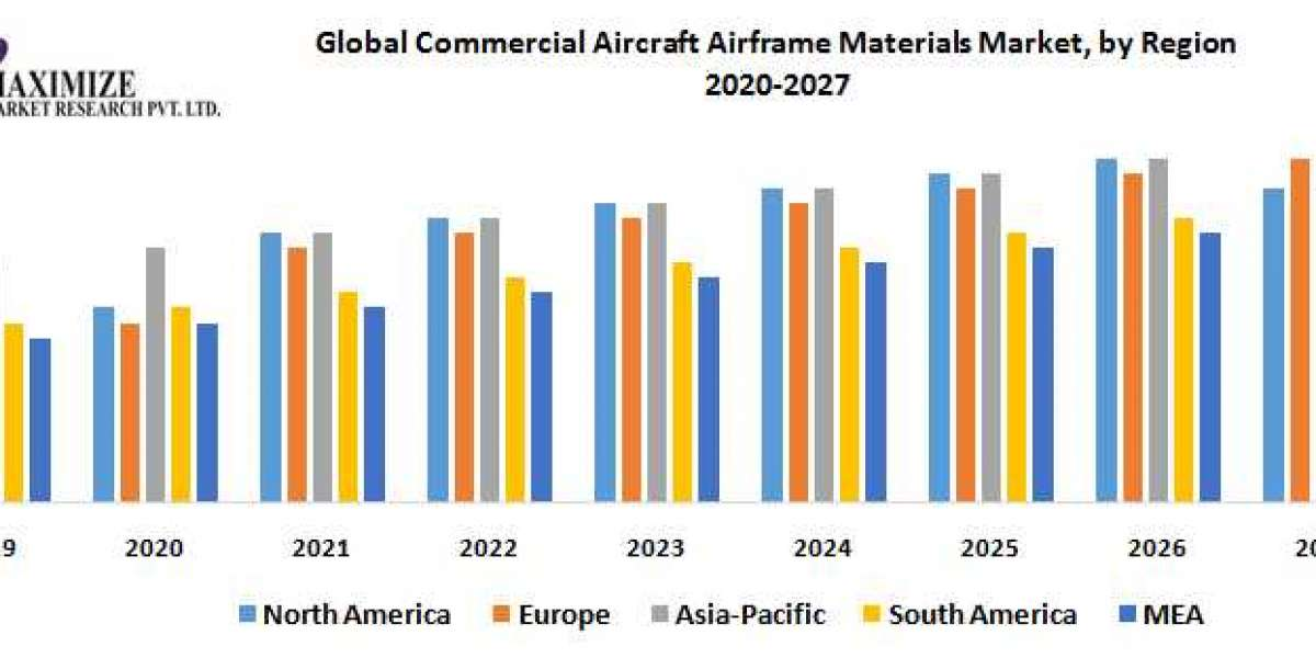 Global Commercial Aircraft Airframe Materials Market