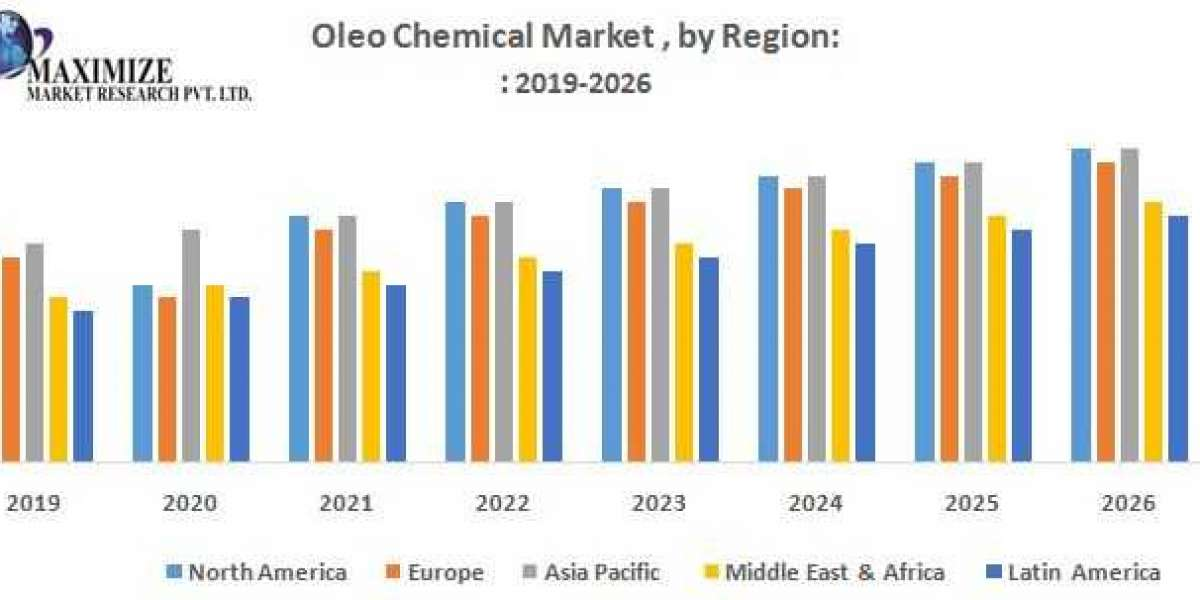 Oleo Chemical Market – Global Industry Analysis and Forecast (2019-2026)