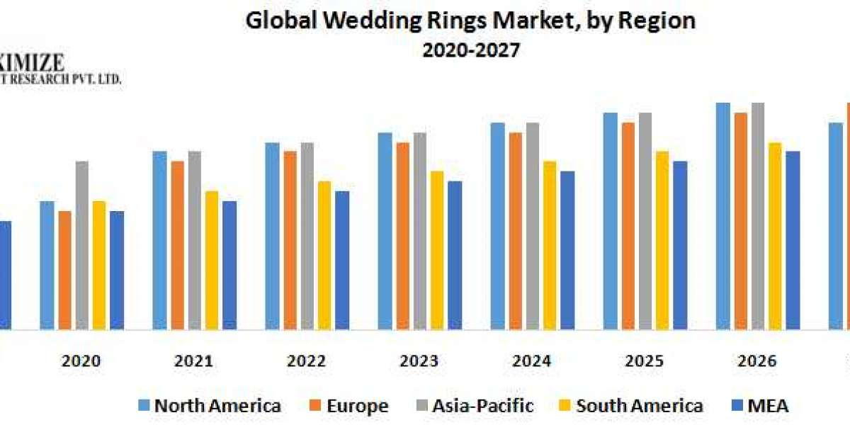 Global Wedding Rings Market- Industry Analysis and Forecast (2019-2026)