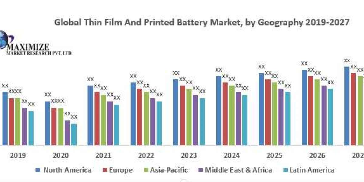 Global Thin Film And Printed Battery Market