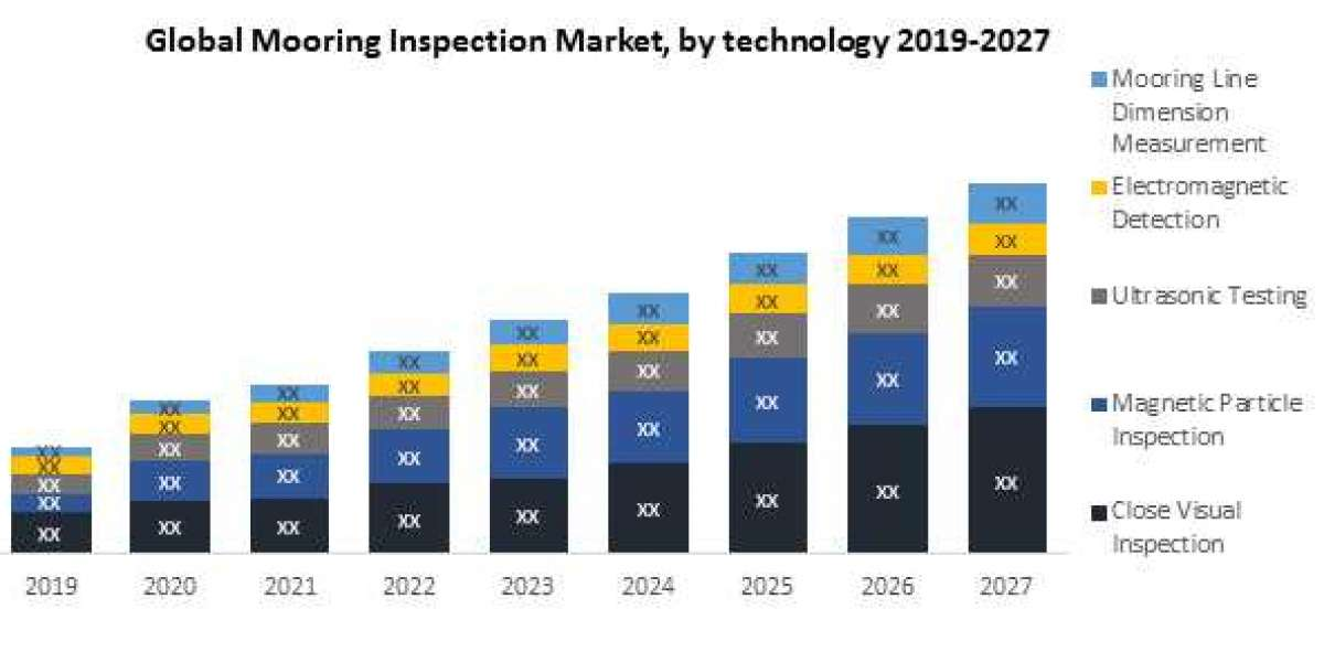 Global Mooring Inspection Market – Industry Analysis and Forecast (2019-2027)
