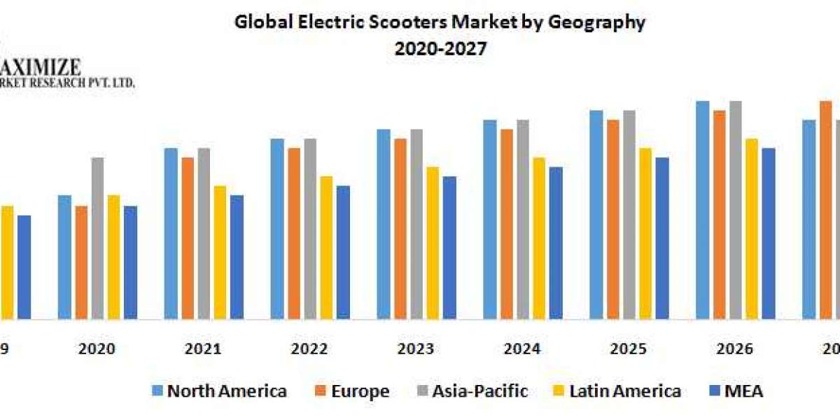Global Electric Scooters Market – Industry Analysis and Forecast (2020-2027)
