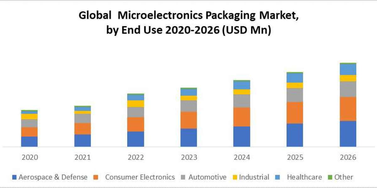 Global Microelectronics Packaging Market: Industry Analysis and Forecast (2020-2026)