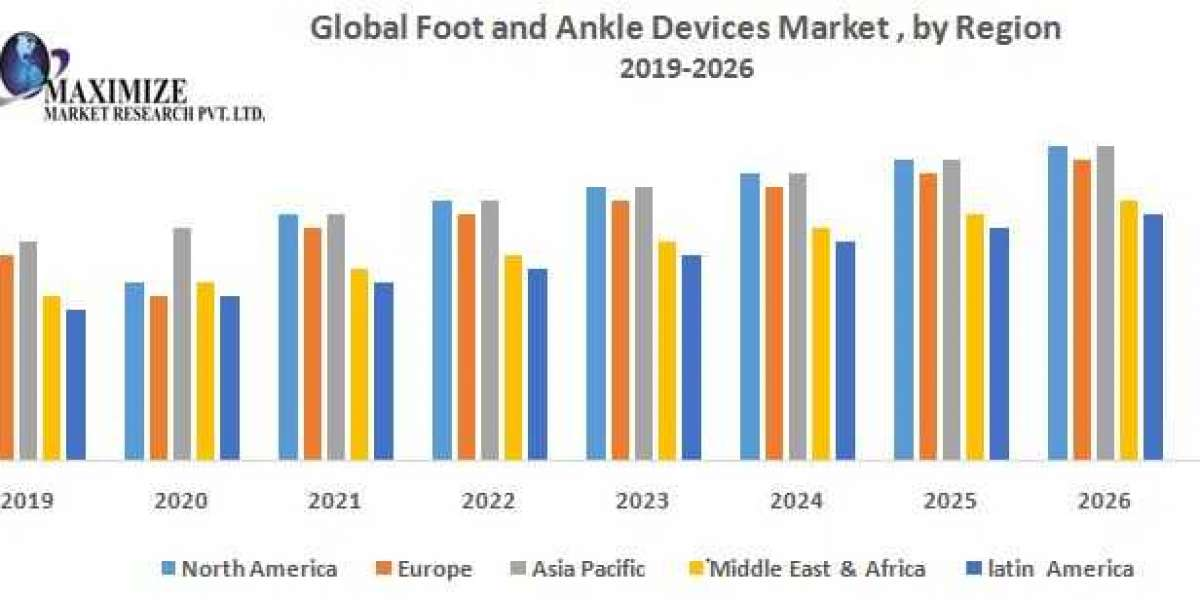 Global Foot and Ankle Devices Market – Industry Analysis and Forecast (2019-2026)