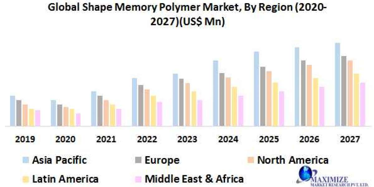 Global Shape Memory Polymer Market- Industry Analysis and Forecast (2020-2027)