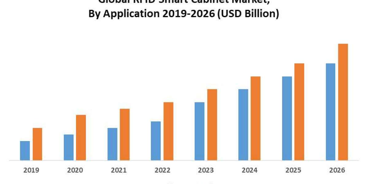 Global Radio-frequency Identification (RFID) Smart Cabinet Market: Industry Analysis and Forecast (2020-2026)