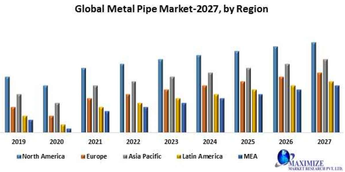 Global Metal Pipe Market- Industry Analysis and forecast 2027