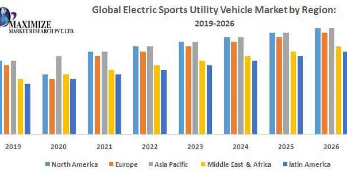 Global Electric Sports Utility Vehicle Market (e-SUV) – Industry Analysis and Forecast (2019-2026)