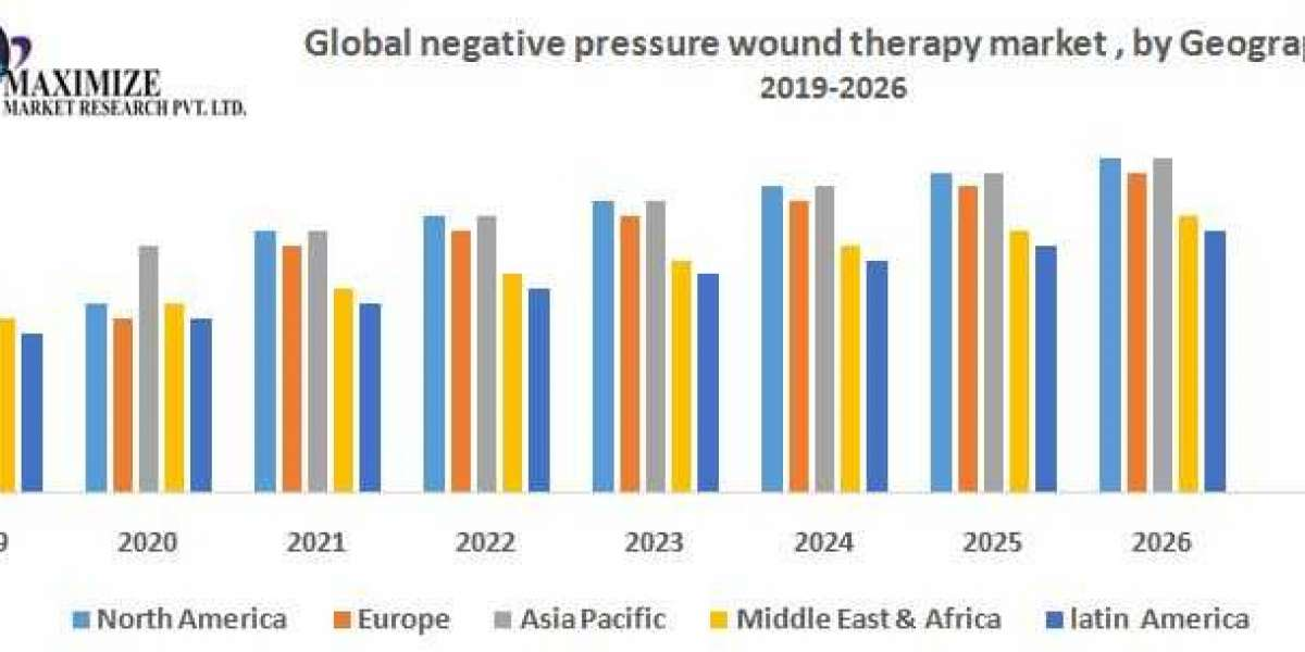 Global negative pressure wound therapy market