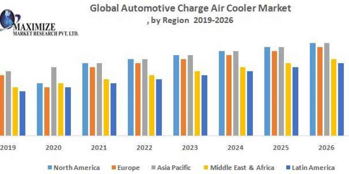 Global Automotive Charge Air Cooler Market (CAC)
