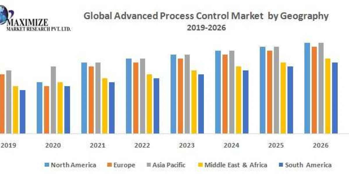 Global Advanced Process Control Market: Industry Analysis and Forecast (2019-2026)